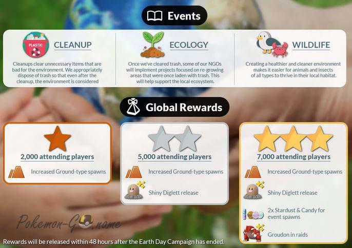 Бонусы ивента Дня Земли
