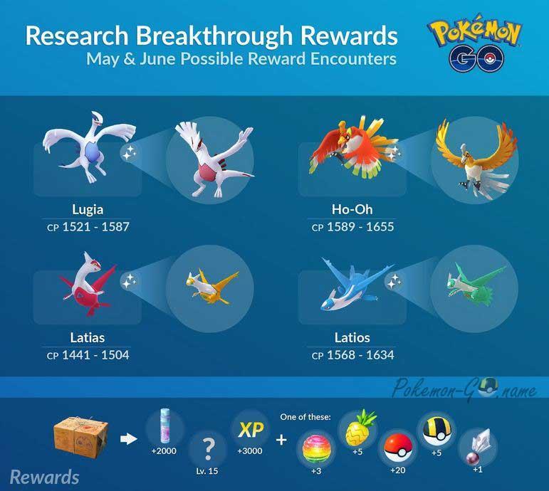 Награды коробки Breakthrough в Покемон ГО