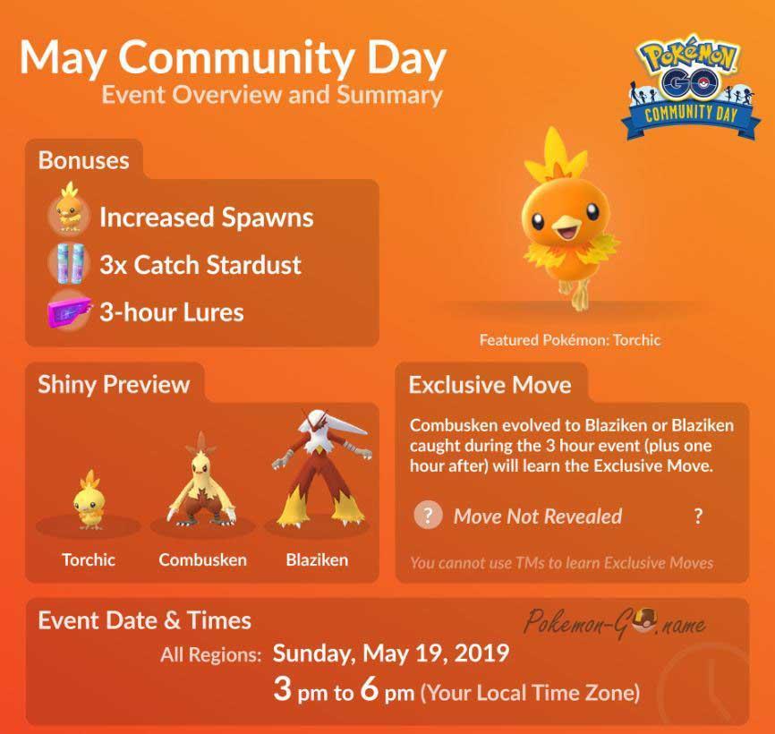 Детали майского Дня Сообщества с Torchik