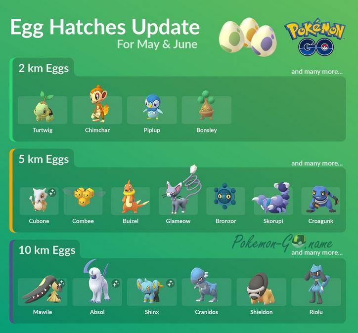 Полная Таблица яиц Покемон ГО - 2, 5, 10 км