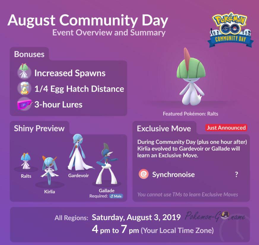 Инфографика Дня Сообщества Покемон ГО в Августе