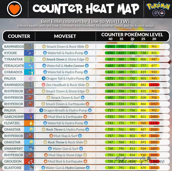 Best Entei Counters