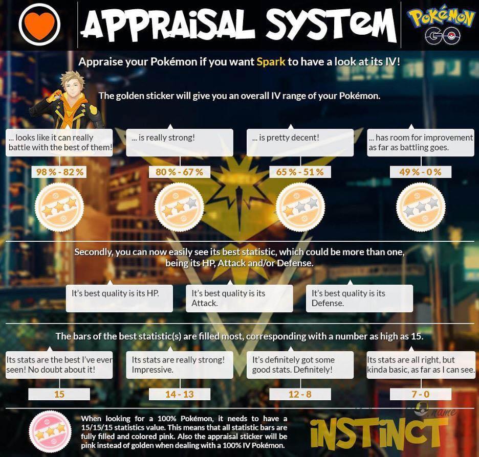 Новая оценка Покемонов