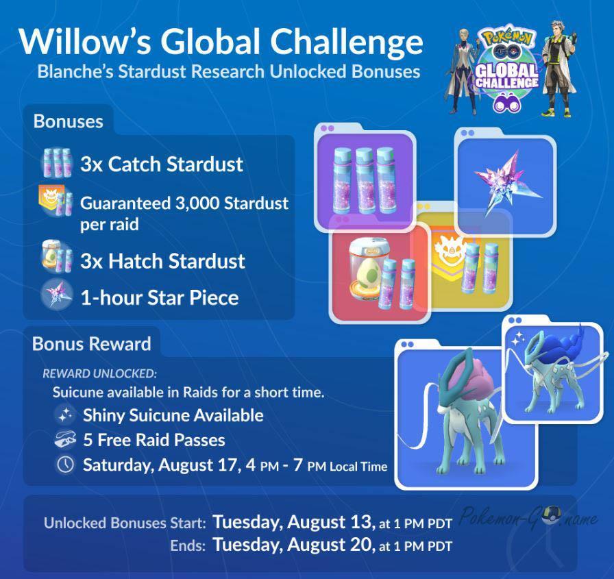 Бонусы Blanche Global Research Challenge