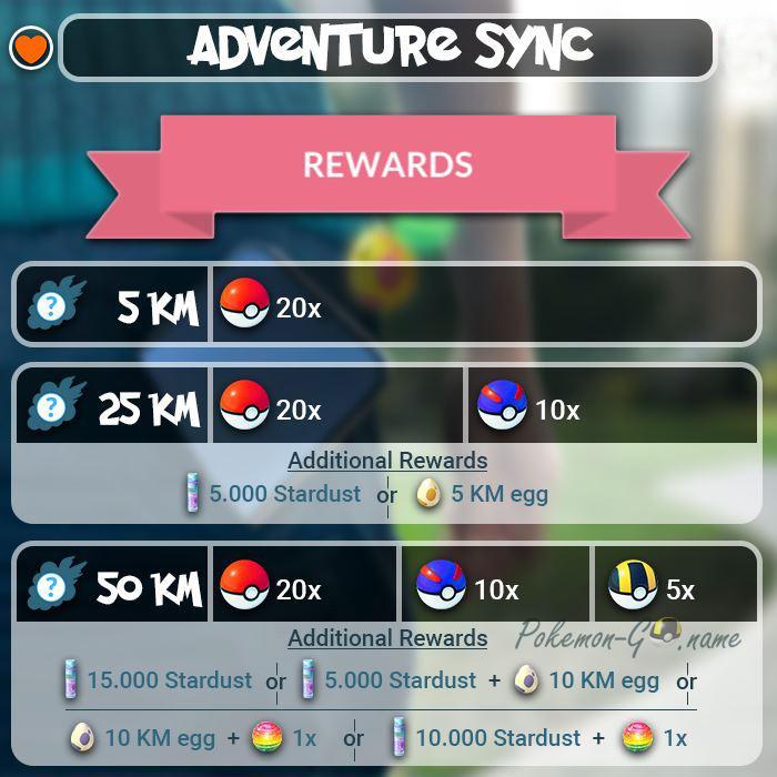 Инфографика Adventure Sync