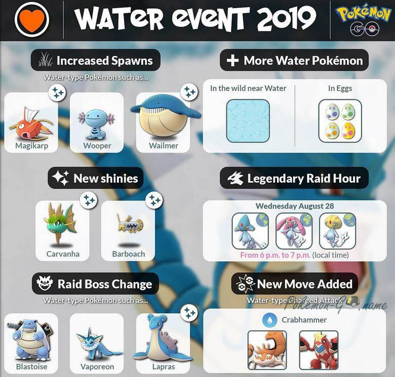 Водяной эвент в Покемон ГО - инфографика