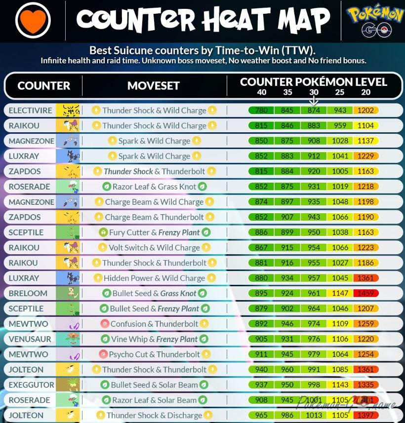 Suicune Infographic Counters