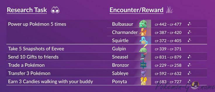 Список заданий Pokemon GO