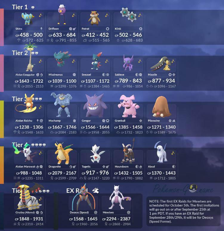 Таблица рейд Боссов Покемон ГО в Октябре