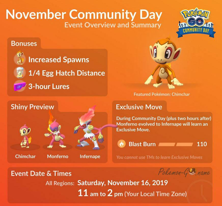 Chimchar Community Day Guide