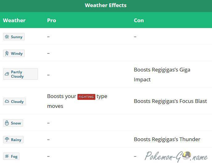 Погода в битве с Regigigas