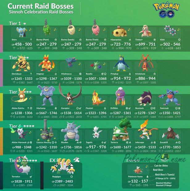 Sinnoh Celebration Event Raid Bosses