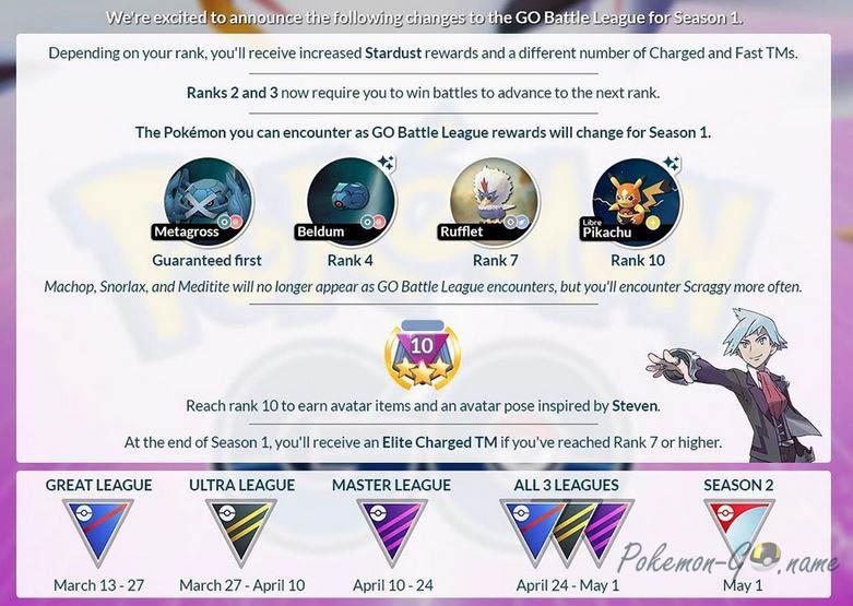 График и награды первого сезона Покемон ГО Батл Лиги