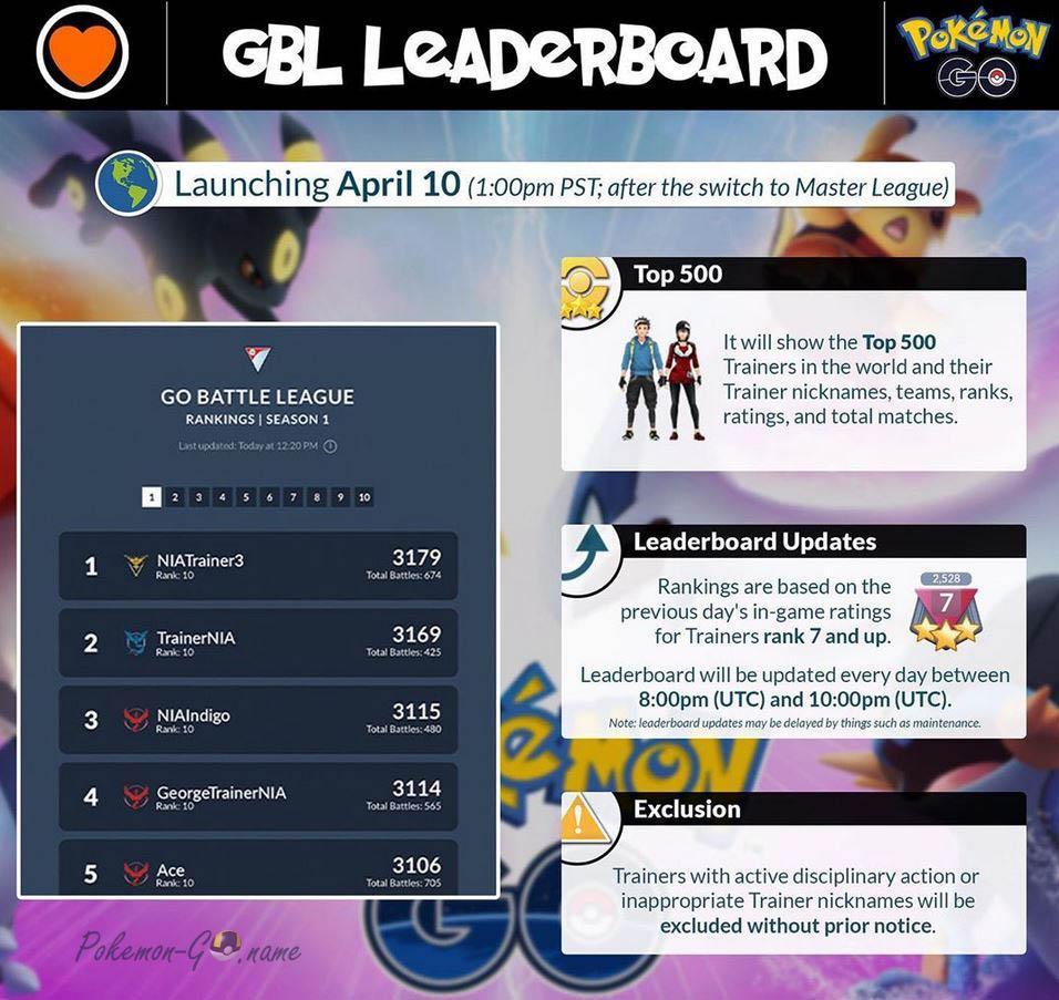 Список лидеров GO Battle League