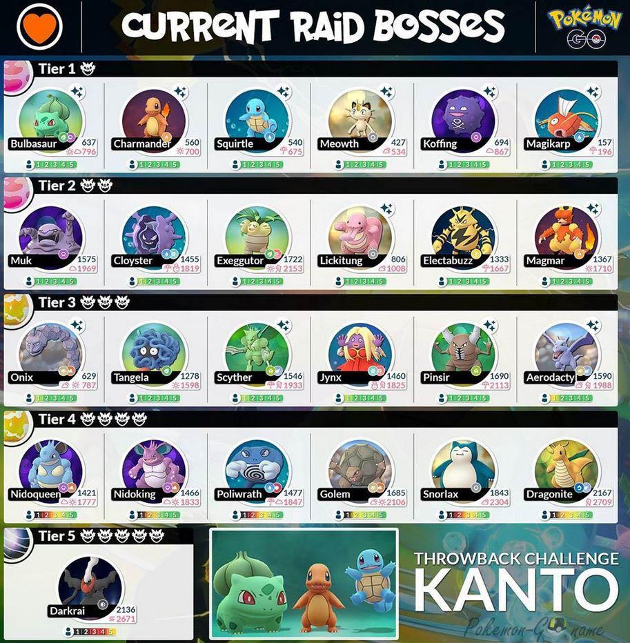 Список рейдовых Боссов ивента в регионе Канто