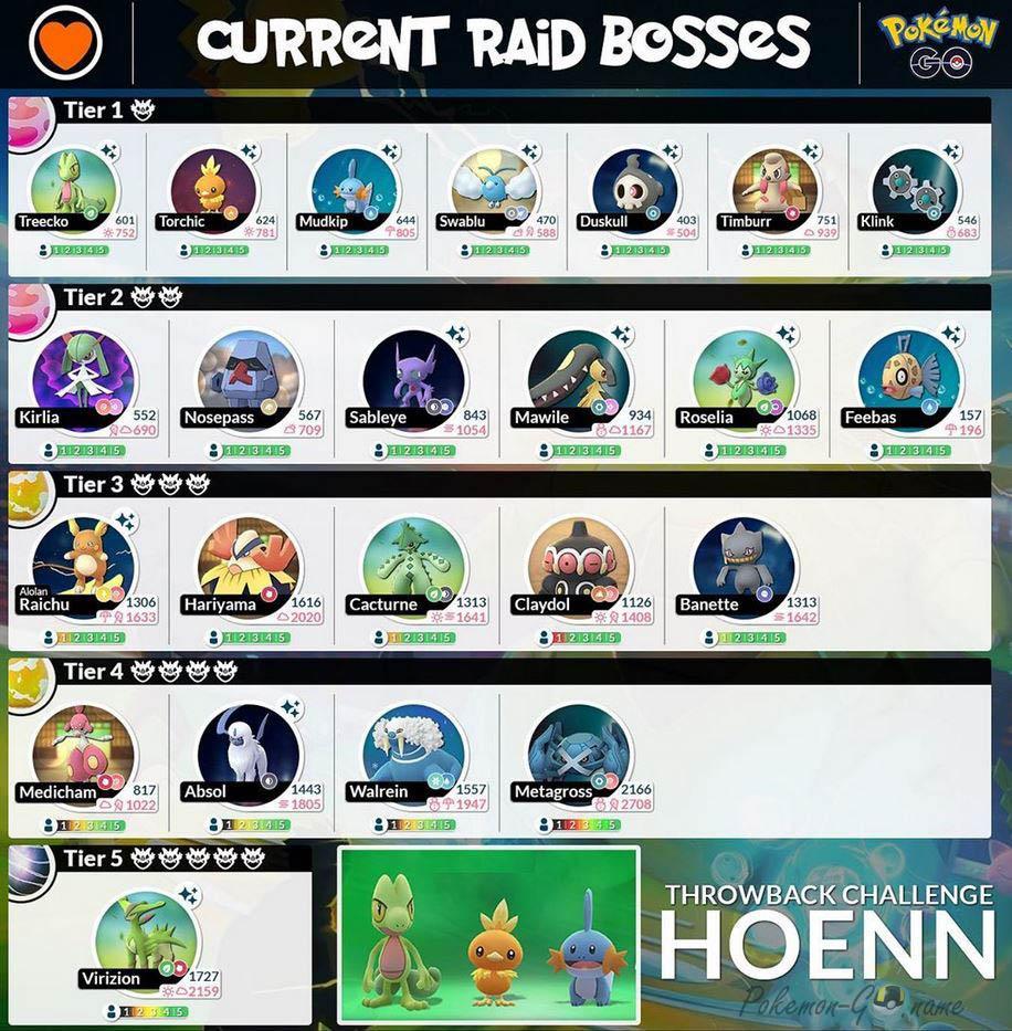 Hoenn Challenge 2020 Raid Bosses