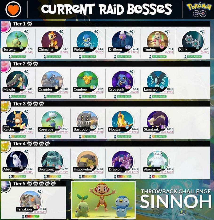Sinnoh Challenge 2020 Raid Bosses