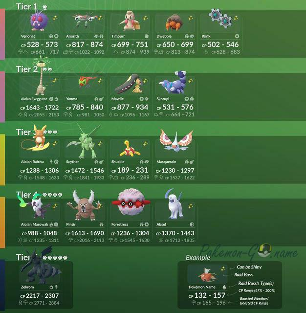 Pokemon GO Bug Out Event Raid Bosses