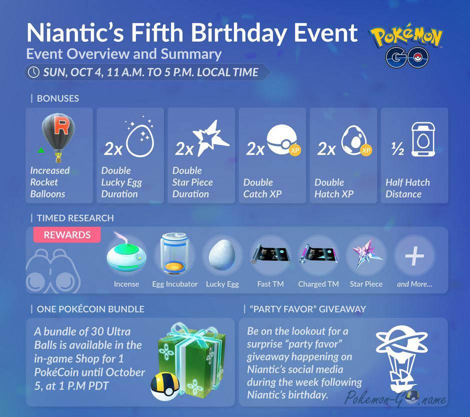 Niantic празднует свое пятилетие небольшим ивентом в Покемон ГО