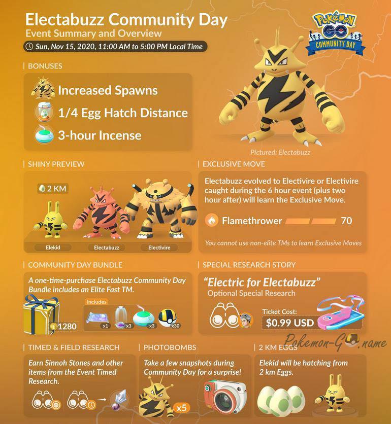 Комьюнити День Электабазза в Pokemon GO