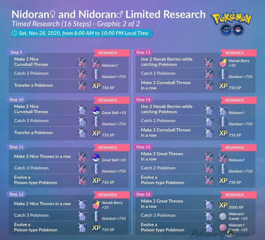 Специальное задание Nidoran