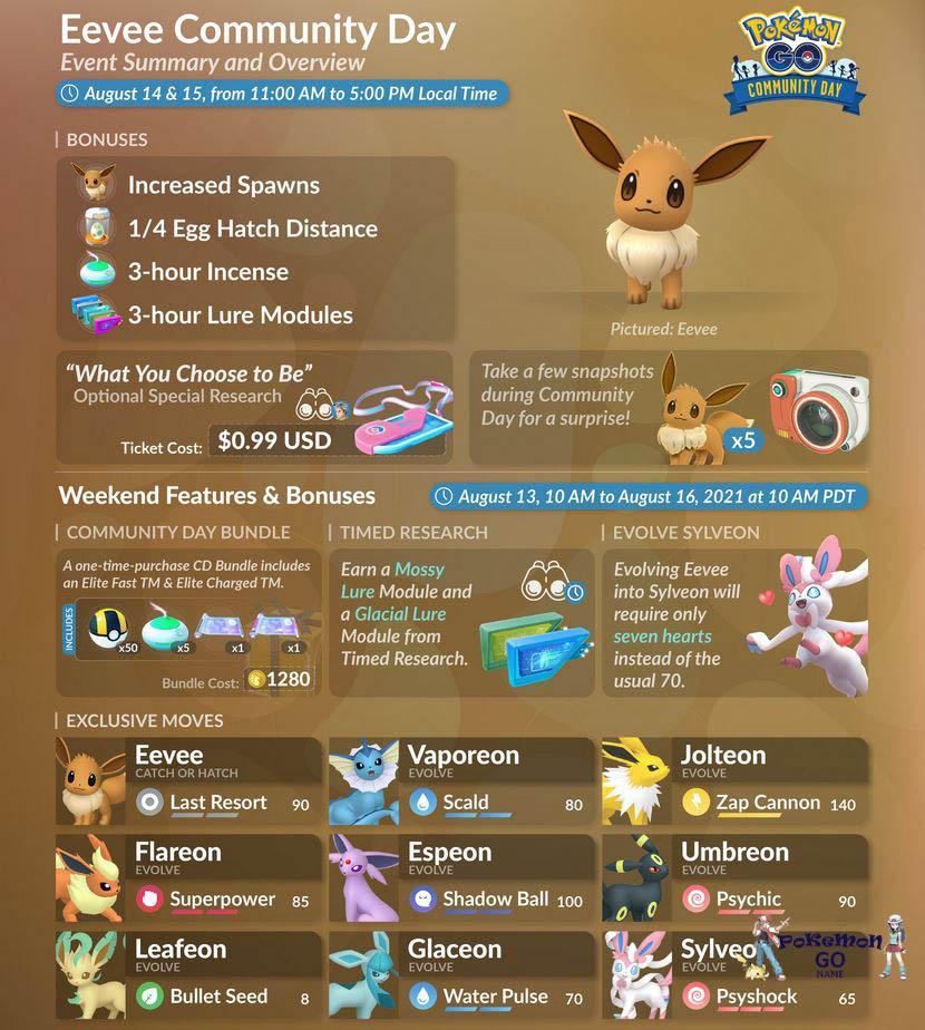 День Сообщества Иви в Pokemon GO - Август 2021